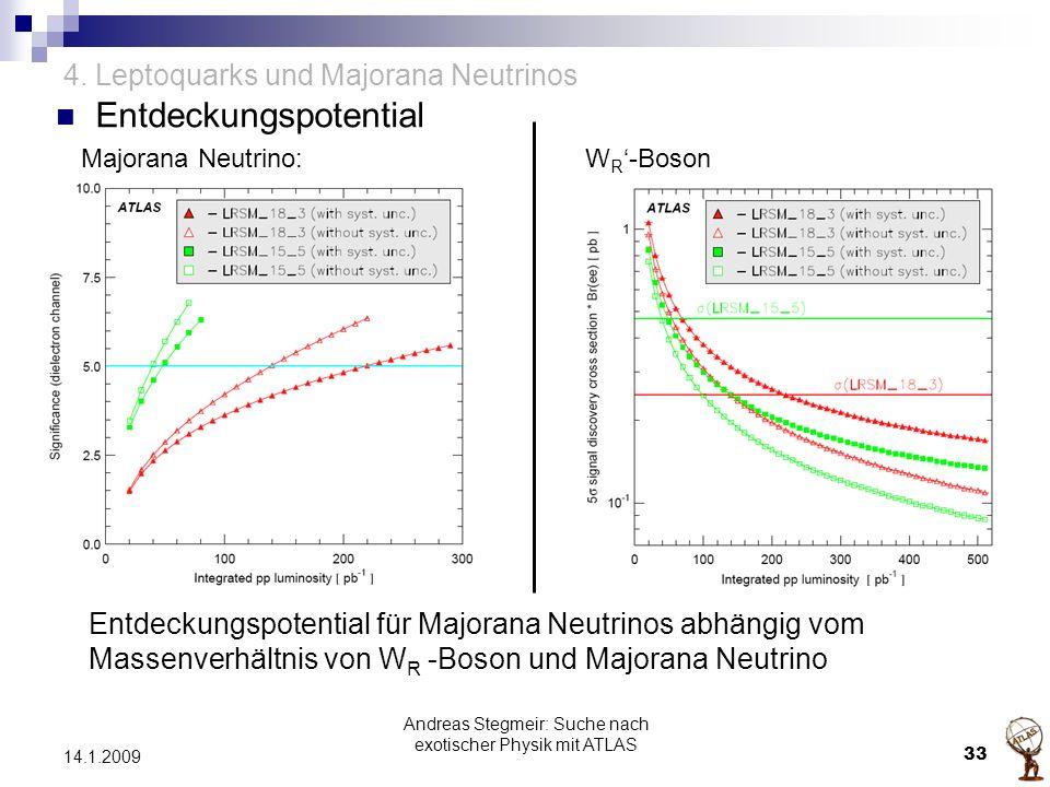 4. Leptoquarks und Majorana Neutrinos Entdeckungspotential Majorana Neutrino:W R '-Boson Entdeckungspotential für Majorana Neutrinos abhängig vom Mass