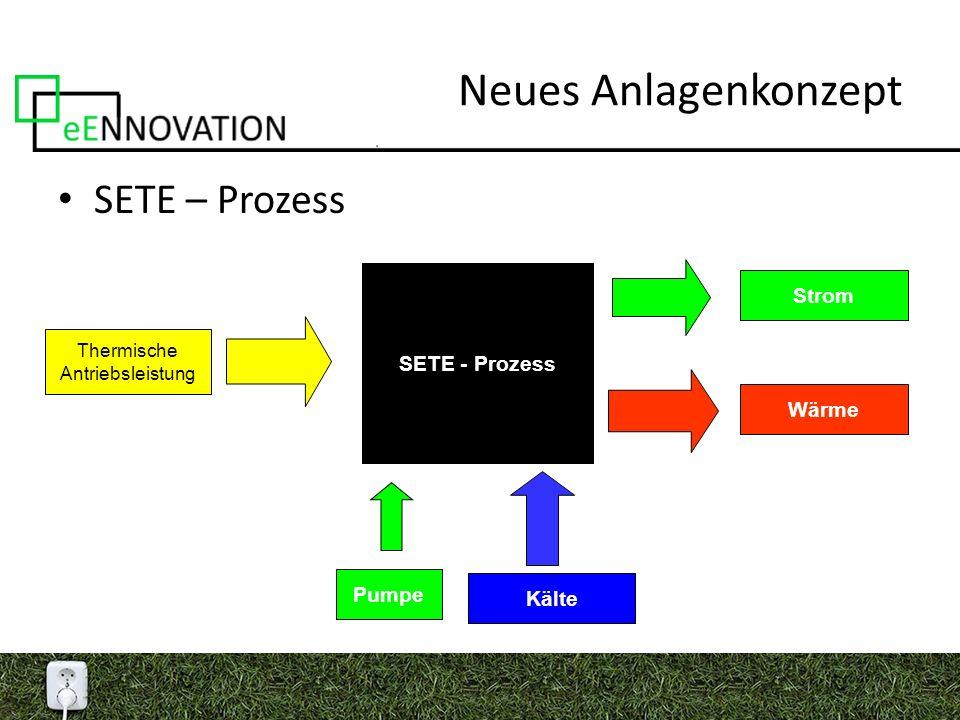 Neues Anlagenkonzept SETE – Prozess SETE - Prozess Thermische Antriebsleistung Wärme Kälte Strom Pumpe