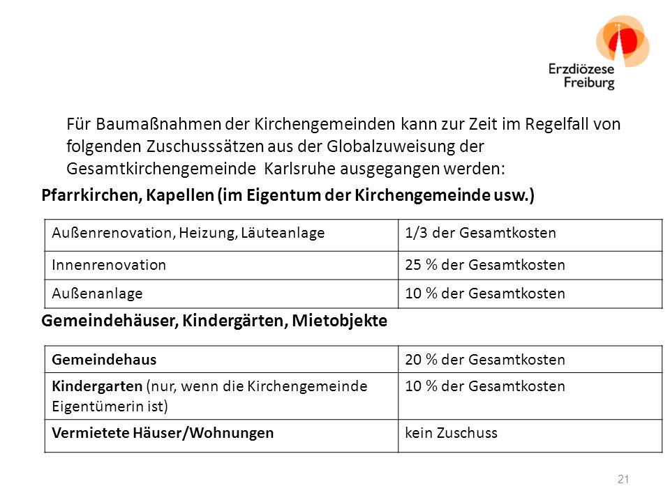 Für Baumaßnahmen der Kirchengemeinden kann zur Zeit im Regelfall von folgenden Zuschusssätzen aus der Globalzuweisung der Gesamtkirchengemeinde Karlsruhe ausgegangen werden: Pfarrkirchen, Kapellen (im Eigentum der Kirchengemeinde usw.) Gemeindehäuser, Kindergärten, Mietobjekte Außenrenovation, Heizung, Läuteanlage1/3 der Gesamtkosten Innenrenovation25 % der Gesamtkosten Außenanlage10 % der Gesamtkosten Gemeindehaus20 % der Gesamtkosten Kindergarten (nur, wenn die Kirchengemeinde Eigentümerin ist) 10 % der Gesamtkosten Vermietete Häuser/Wohnungenkein Zuschuss 21
