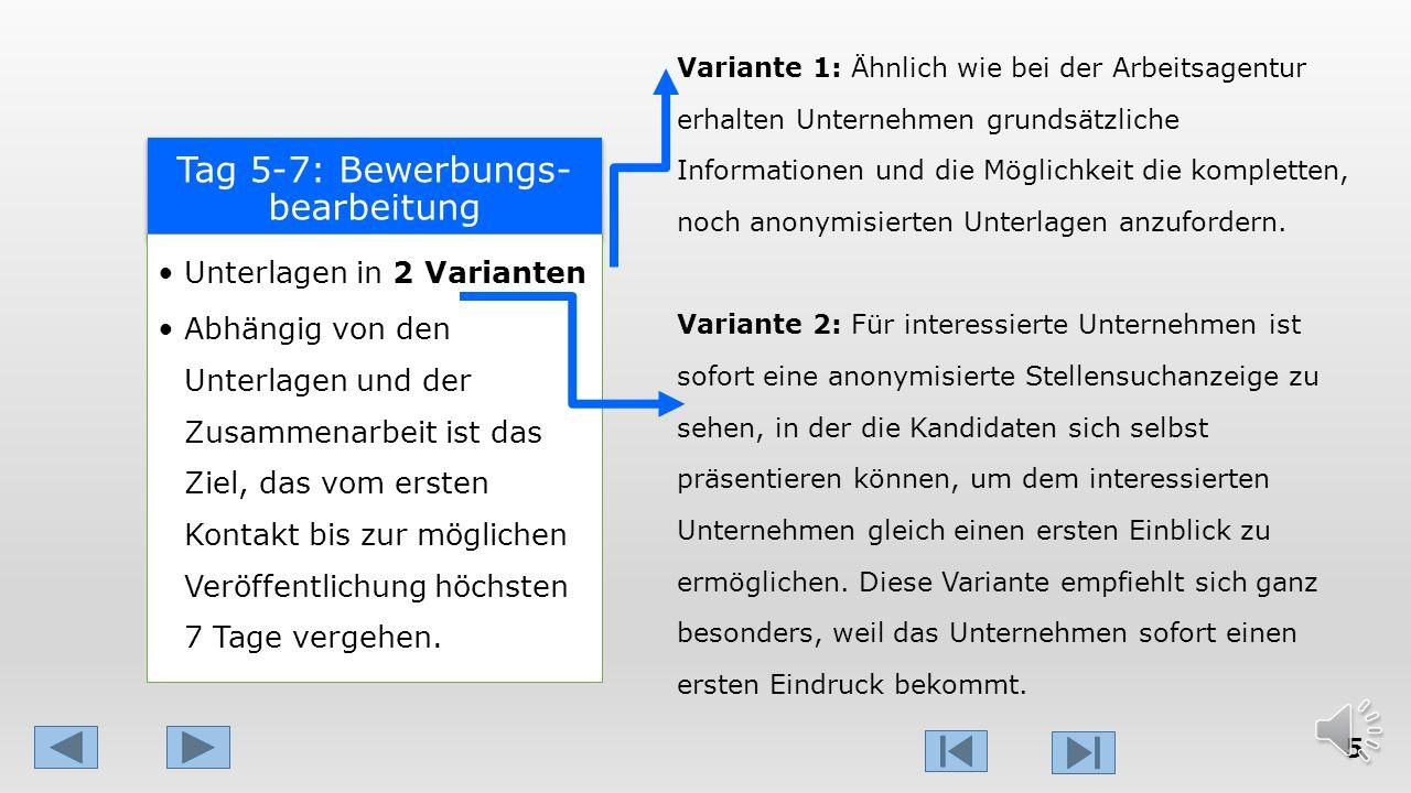 Tag 3-4: Bewerbungs- bearbeitung Feedback Unterlagen nicht in Ordnung Feedback Unterlagen sind in Ordnung Stellensuchanzeige vorhanden und positiv gep