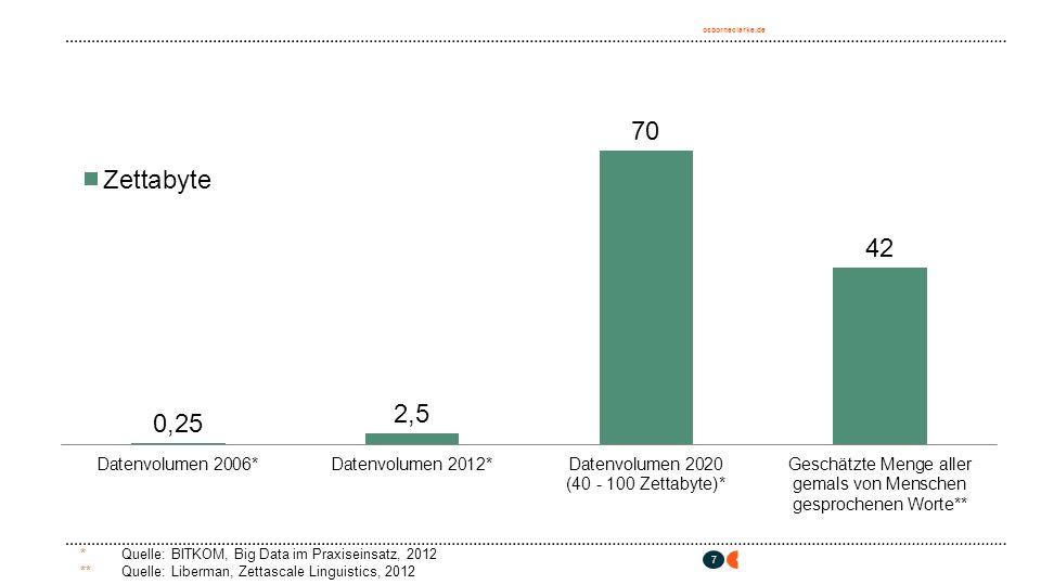 osborneclarke.de 7 * Quelle: BITKOM, Big Data im Praxiseinsatz, 2012 **Quelle: Liberman, Zettascale Linguistics, 2012