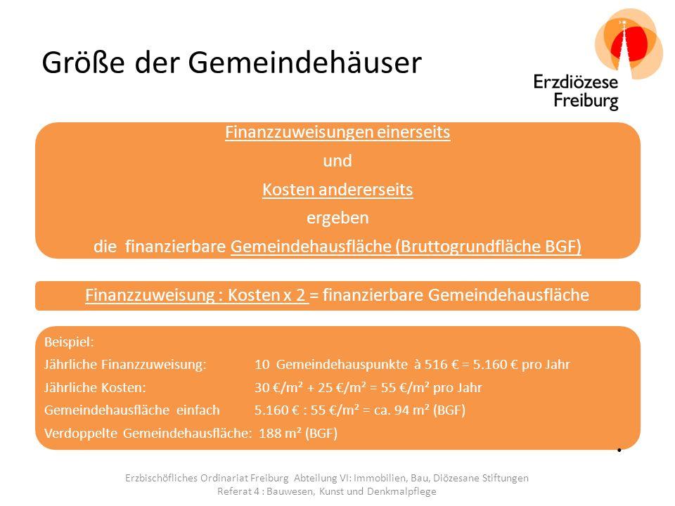Größe der Gemeindehäuser Finanzzuweisungen einerseits und Kosten andererseits ergeben die finanzierbare Gemeindehausfläche (Bruttogrundfläche BGF) Finanzzuweisung : Kosten x 2 = finanzierbare Gemeindehausfläche Beispiel: Jährliche Finanzzuweisung: 10 Gemeindehauspunkte à 516 € = 5.160 € pro Jahr Jährliche Kosten: 30 €/m² + 25 €/m² = 55 €/m² pro Jahr Gemeindehausfläche einfach5.160 € : 55 €/m² = ca.