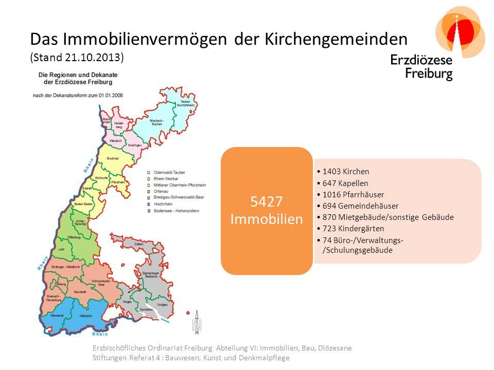 Kosten von Gemeindehäusern Bauerneuerungsrücklage Jährliche Rückstellung/m²: 30,-- € Bestimmt nach BKI Betriebskosten Jährliche Betriebskosten: ~ 25,-- € Bestimmt nach den tatsächlichen Ausgaben der Kirchengemeinden: Monatl.