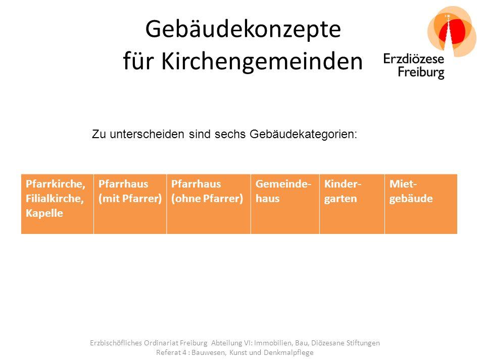 Pfarrkirche, Filialkirche, Kapelle Erzbischöfliches Ordinariat Freiburg Abteilung VI: Immobilien, Bau, Diözesane Stiftungen Referat 4 : Bauwesen, Kunst und Denkmalpflege => Hohe Priorität => Vorrang => Pastorales und finanzielles Konzept => Hohe Kosten: Bauerneuerungsrücklage: 41 €/m² (Jahr); Betriebskosten: 25 €/m² (Jahr) Nutzungsänderung / -intensivierung.