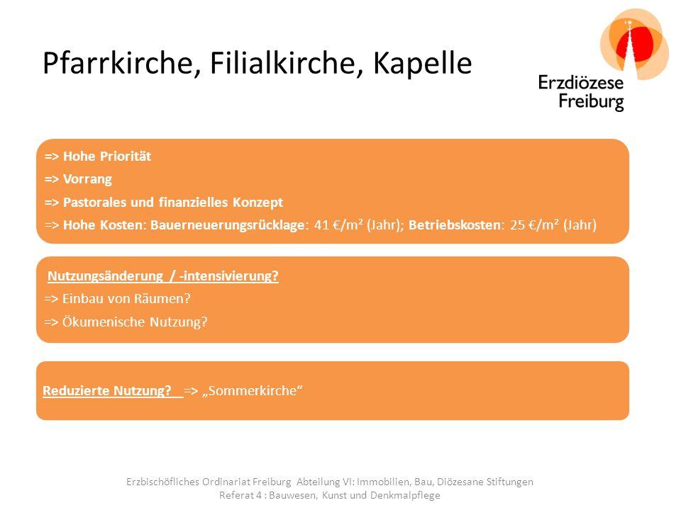 Mietgebäude Entscheidend sind Wirtschaftlichkeit und Rentabilität der Sanierung/des Betriebs => Bei der Frage der Nutzung/Verwertung gelten wirtschaftliche Maßstäbe: => baulicher Zustand => Höhe des Aufwandes für Instandsetzung/Instandhaltung => Höhe der Betriebskosten => Einnahme aus Vermietung Es gilt das zu Pfarrhäusern (ohne Priesterwohnsitz) Gesagte Erzbischöfliches Ordinariat Freiburg Abteilung VI: Immobilien, Bau, Diözesane Stiftungen Referat 4 : Bauwesen, Kunst und Denkmalpflege