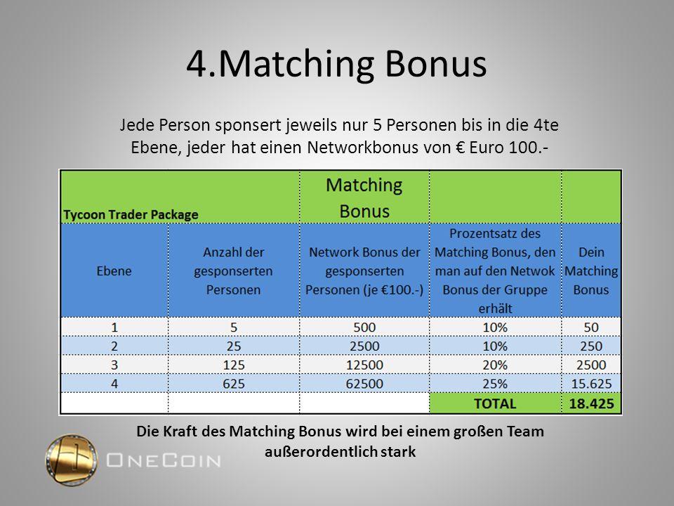 4.Matching Bonus Jede Person sponsert jeweils nur 5 Personen bis in die 4te Ebene, jeder hat einen Networkbonus von € Euro 100.- Die Kraft des Matching Bonus wird bei einem großen Team außerordentlich stark
