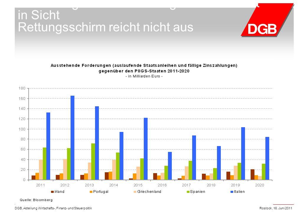 Rostock, 16. Juni 2011DGB, Abteilung Wirtschafts-, Finanz- und Steuerpolitik Besserung der Finanzierungssituation nicht in Sicht Rettungsschirm reicht