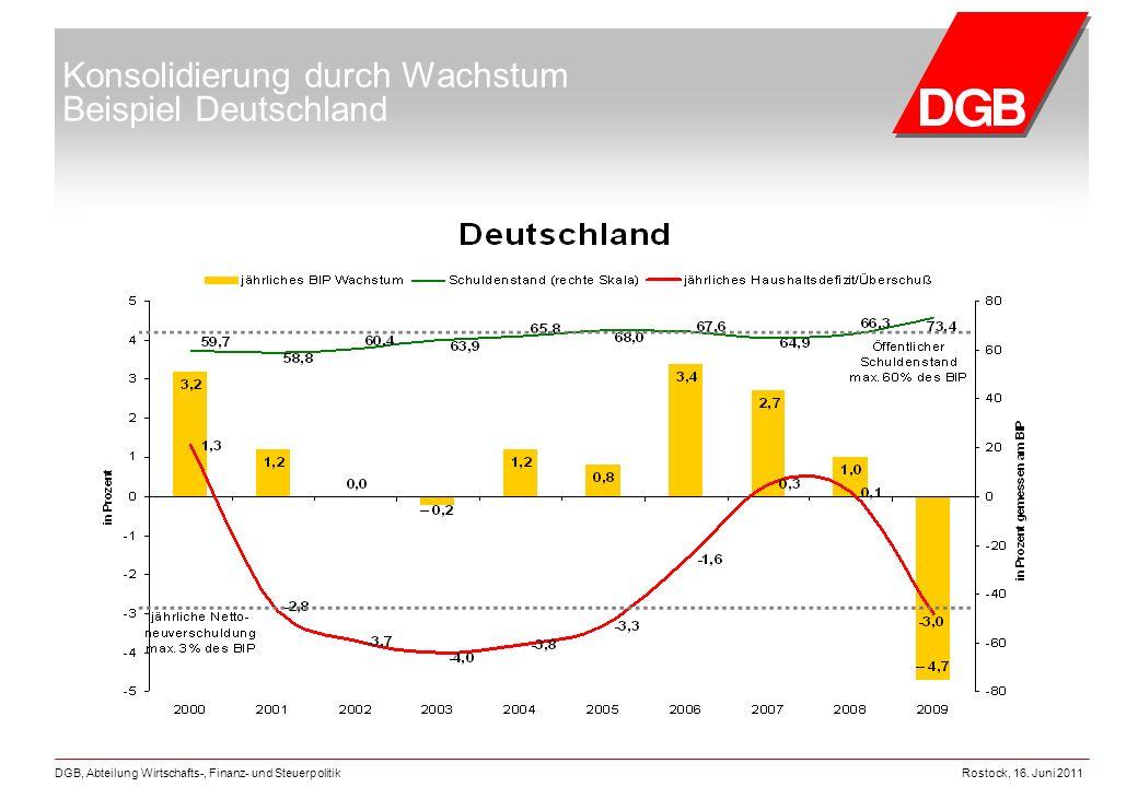 Rostock, 16. Juni 2011DGB, Abteilung Wirtschafts-, Finanz- und Steuerpolitik Konsolidierung durch Wachstum Beispiel Deutschland