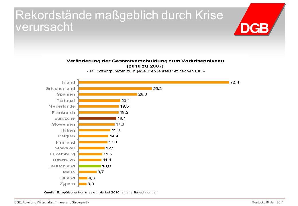 Rostock, 16. Juni 2011DGB, Abteilung Wirtschafts-, Finanz- und Steuerpolitik Rekordstände maßgeblich durch Krise verursacht