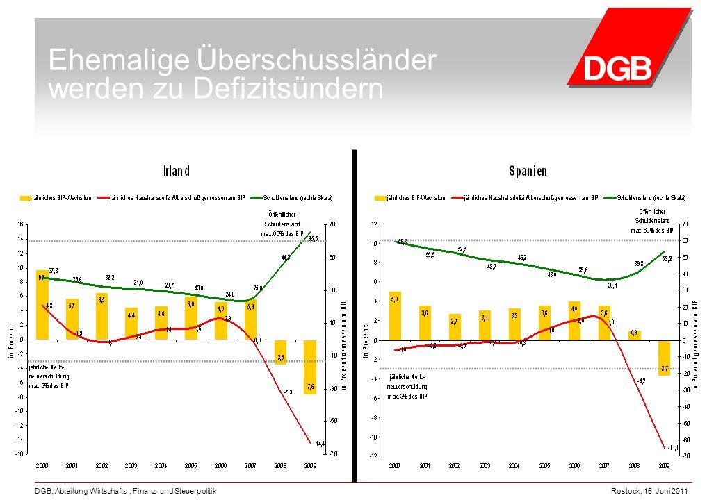 Rostock, 16. Juni 2011DGB, Abteilung Wirtschafts-, Finanz- und Steuerpolitik Ehemalige Überschussländer werden zu Defizitsündern