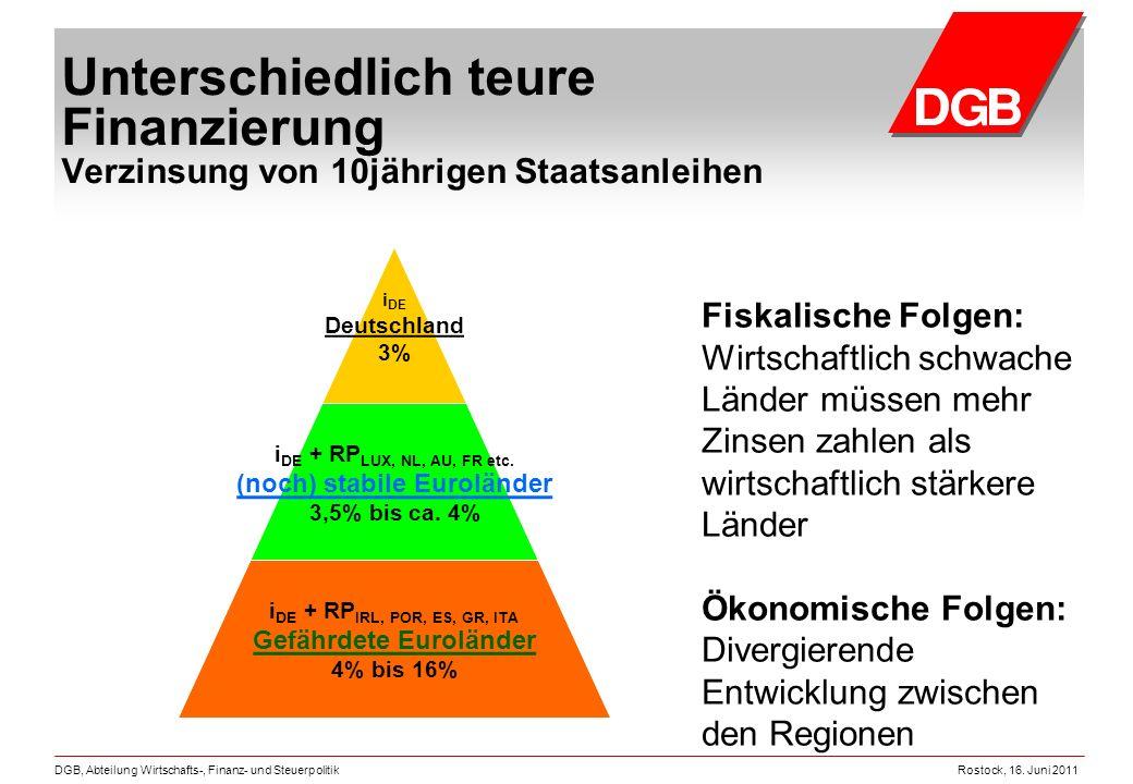 Rostock, 16. Juni 2011DGB, Abteilung Wirtschafts-, Finanz- und Steuerpolitik Unterschiedlich teure Finanzierung Verzinsung von 10jährigen Staatsanleih