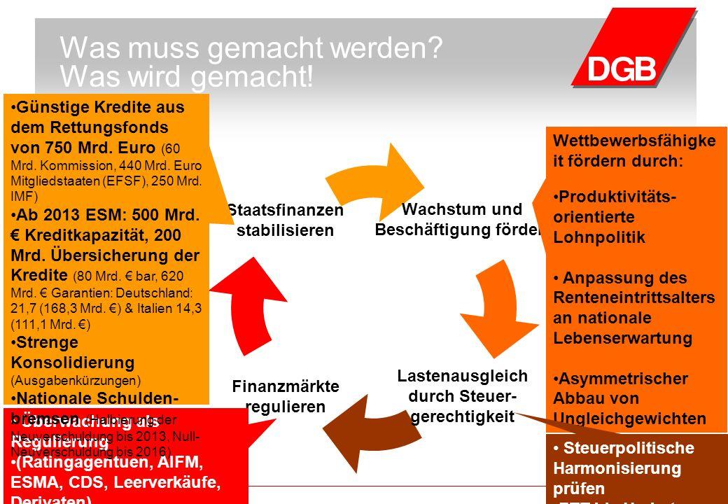 Rostock, 16. Juni 2011DGB, Abteilung Wirtschafts-, Finanz- und Steuerpolitik Was muss gemacht werden? Was wird gemacht! Wachstum und Beschäftigung för
