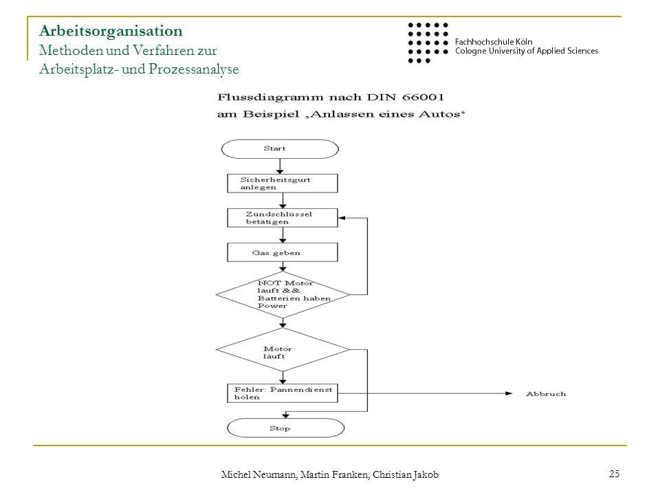 Michel Neumann, Martin Franken, Christian Jakob 25 Arbeitsorganisation Methoden und Verfahren zur Arbeitsplatz- und Prozessanalyse