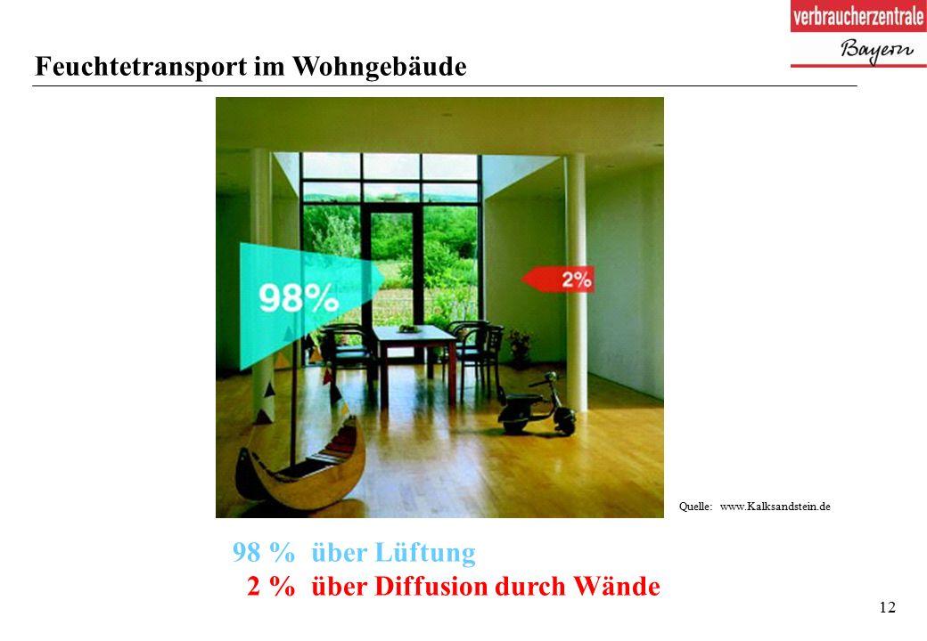 12 Feuchtetransport im Wohngebäude Quelle: www.Kalksandstein.de 98 % über Lüftung 2 % über Diffusion durch Wände