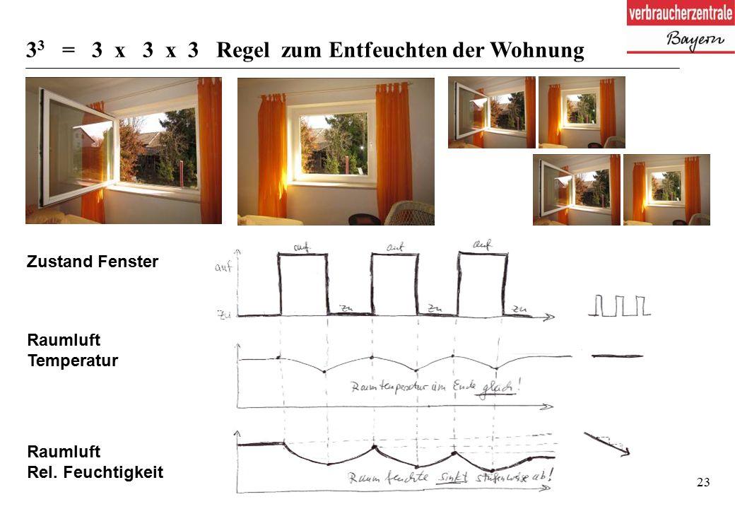 23 Zustand Fenster Raumluft Temperatur Raumluft Rel.