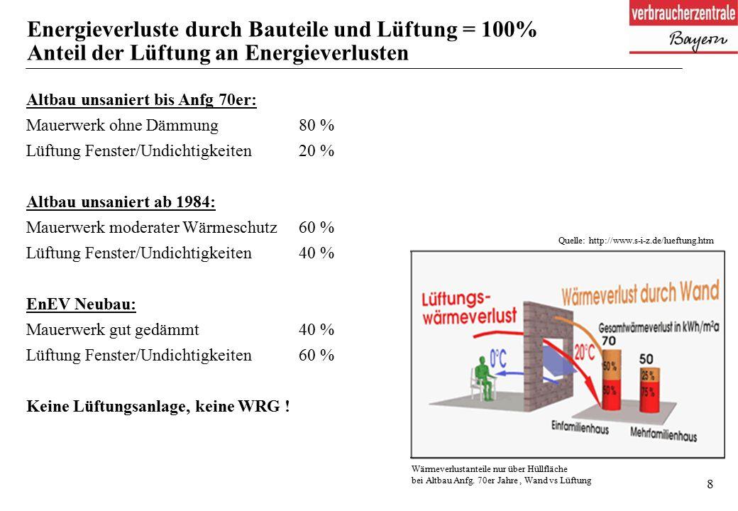 8 Energieverluste durch Bauteile und Lüftung = 100% Anteil der Lüftung an Energieverlusten Quelle: http://www.s-i-z.de/lueftung.htm Altbau unsaniert bis Anfg 70er: Mauerwerk ohne Dämmung 80 % Lüftung Fenster/Undichtigkeiten 20 % Altbau unsaniert ab 1984: Mauerwerk moderater Wärmeschutz 60 % Lüftung Fenster/Undichtigkeiten 40 % EnEV Neubau: Mauerwerk gut gedämmt 40 % Lüftung Fenster/Undichtigkeiten 60 % Keine Lüftungsanlage, keine WRG .