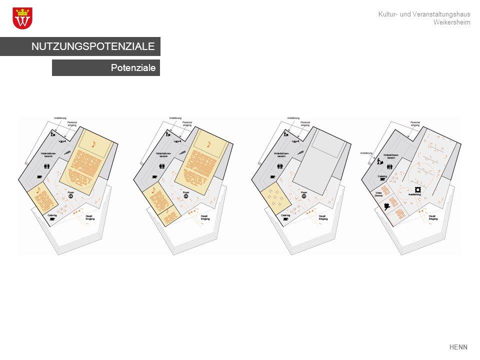 Kultur- und Veranstaltungshaus Weikersheim HENN Potenziale NUTZUNGSPOTENZIALE