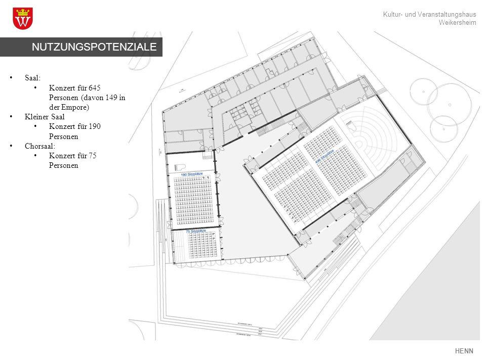 Kultur- und Veranstaltungshaus Weikersheim HENN NUTZUNGSPOTENZIALE Saal: Konzert für 645 Personen (davon 149 in der Empore) Kleiner Saal Konzert für 190 Personen Chorsaal: Konzert für 75 Personen