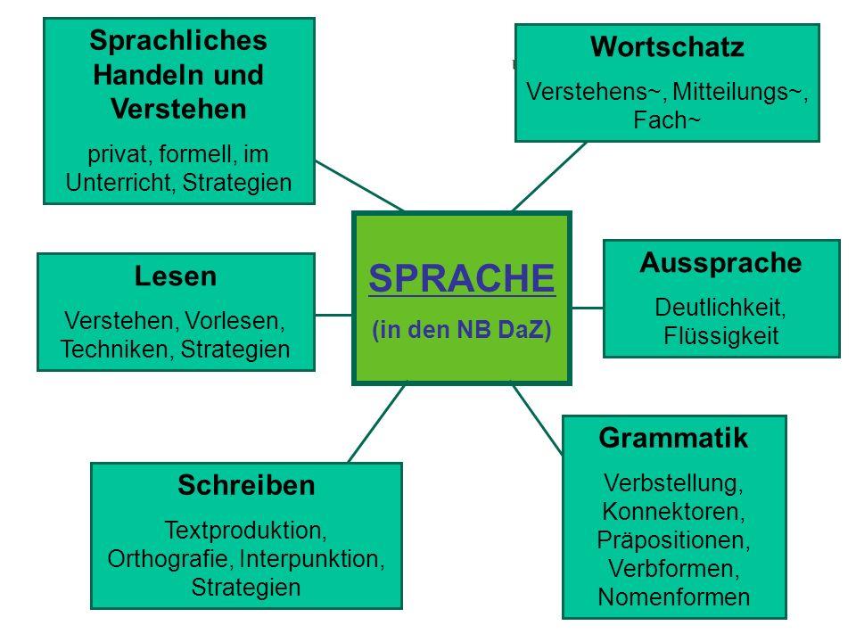 SPRACHE (in den NB DaZ) Sprachliches Handeln und Verstehen privat, formell, im Unterricht, Strategien Wortschatz Verstehens~, Mitteilungs~, Fach~ Auss
