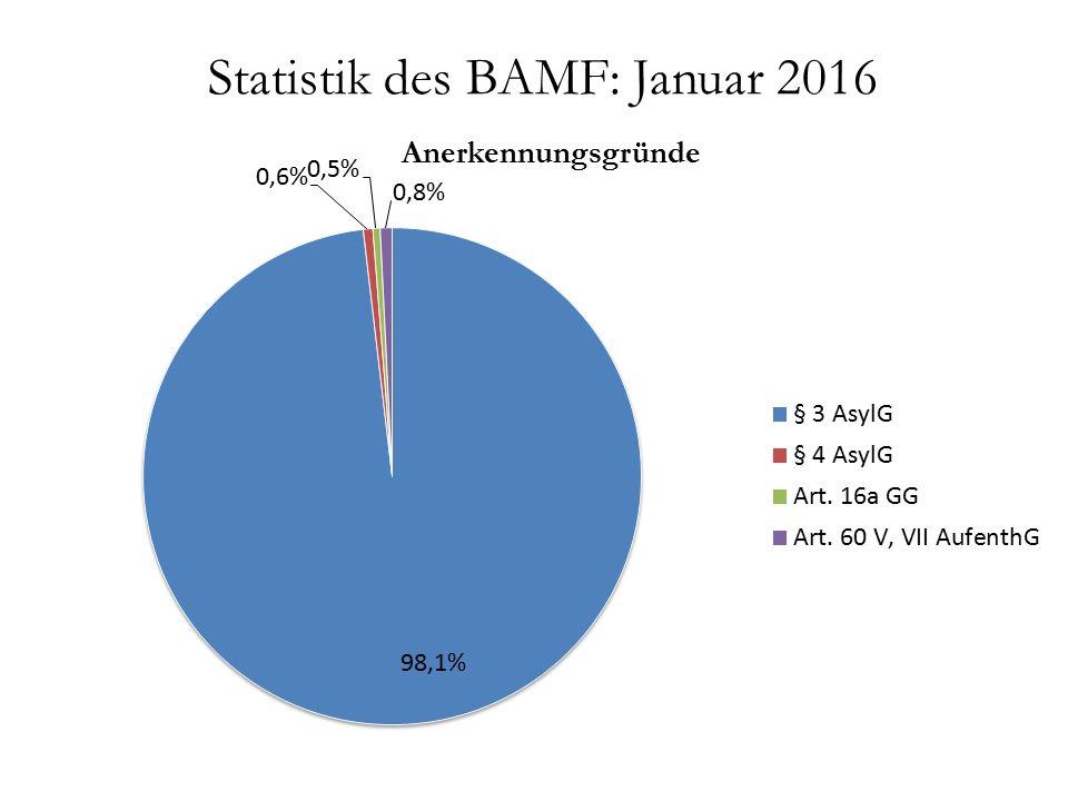 Statistik des BAMF: Januar 2016