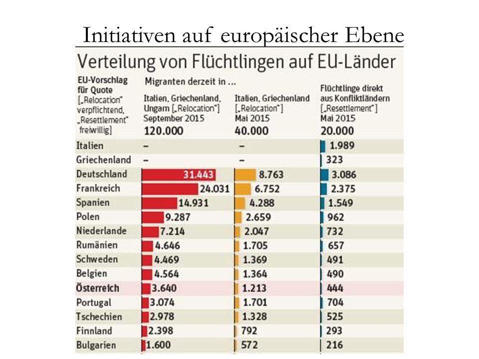 Initiativen auf europäischer Ebene Umverteilungsmechanismus