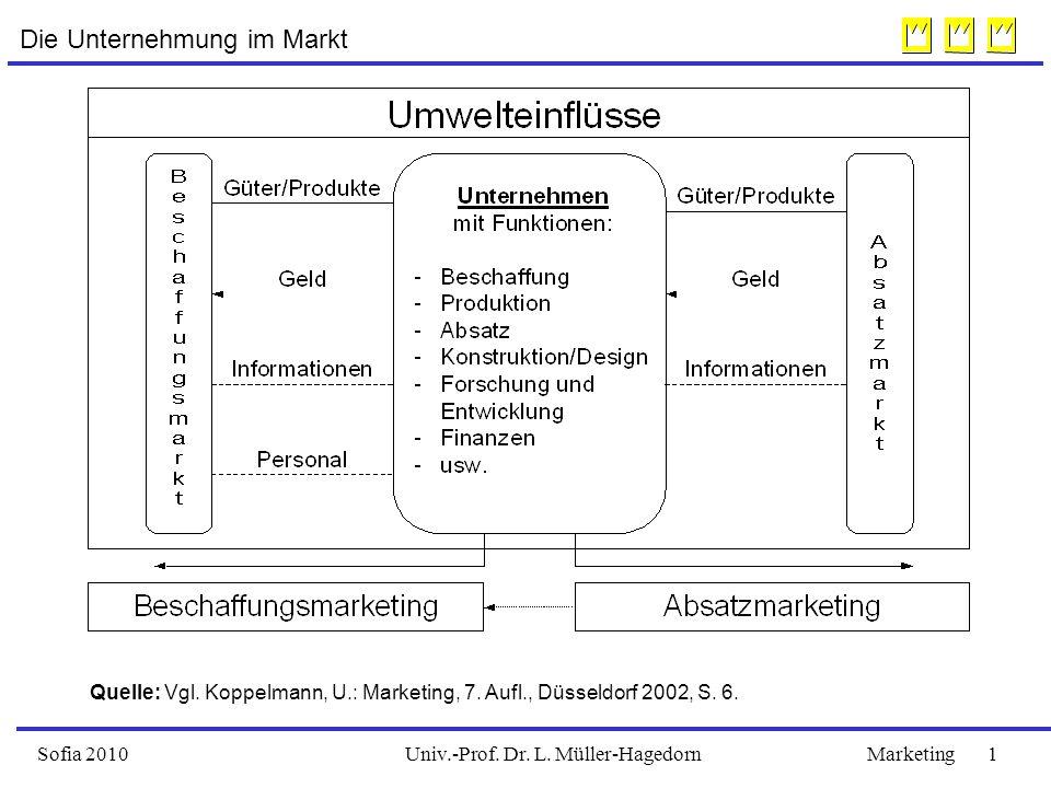 Univ.-Prof. Dr. L. Müller-HagedornSofia 2010Marketing 1 Die Unternehmung im Markt Quelle: Vgl.