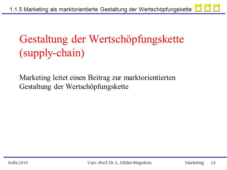 Gestaltung der Wertschöpfungskette (supply-chain) Marketing leitet einen Beitrag zur marktorientierten Gestaltung der Wertschöpfungskette Univ.-Prof.