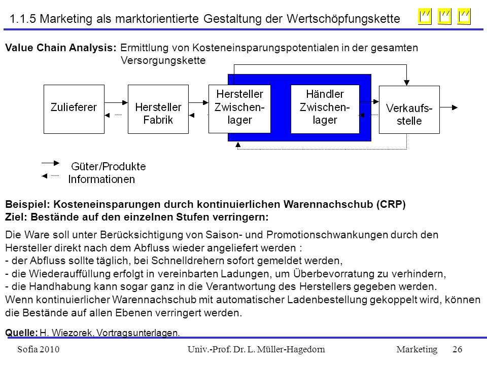 Univ.-Prof. Dr. L. Müller-HagedornSofia 2010Marketing 26 1.1.5 Marketing als marktorientierte Gestaltung der Wertschöpfungskette Value Chain Analysis: