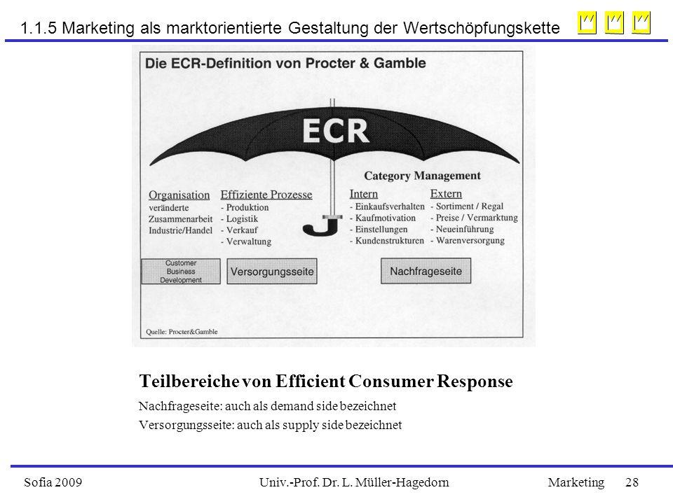 Teilbereiche von Efficient Consumer Response Nachfrageseite: auch als demand side bezeichnet Versorgungsseite: auch als supply side bezeichnet Univ.-Prof.