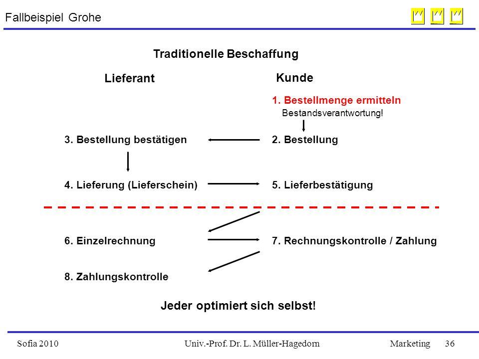 Univ.-Prof. Dr. L. Müller-HagedornSofia 2010Marketing 36 Fallbeispiel Grohe 1.