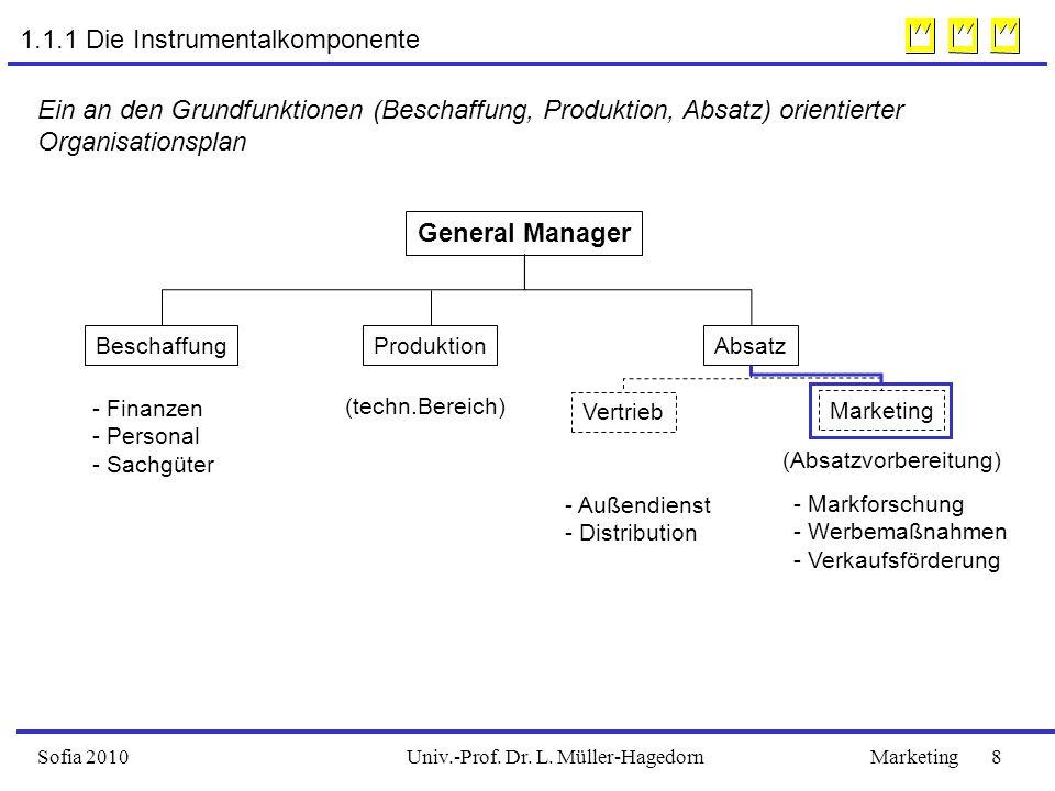Univ.-Prof. Dr. L. Müller-HagedornSofia 2009Marketing 29