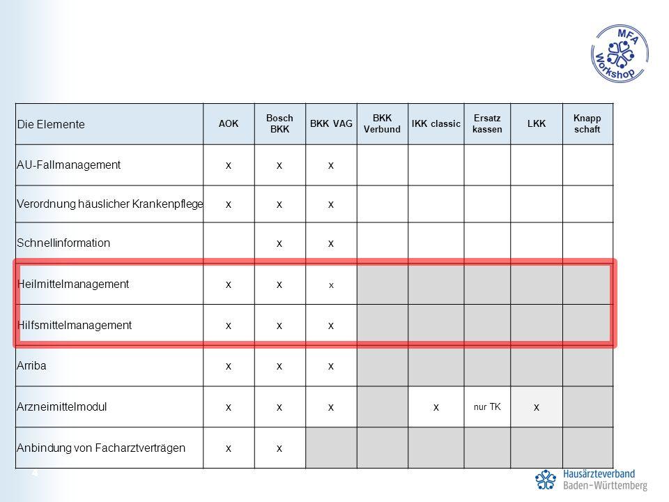 4 Die Elemente AOK Bosch BKK BKK VAG BKK Verbund IKK classic Ersatz kassen LKK Knapp schaft AU-Fallmanagementxxx Verordnung häuslicher Krankenpflegexx