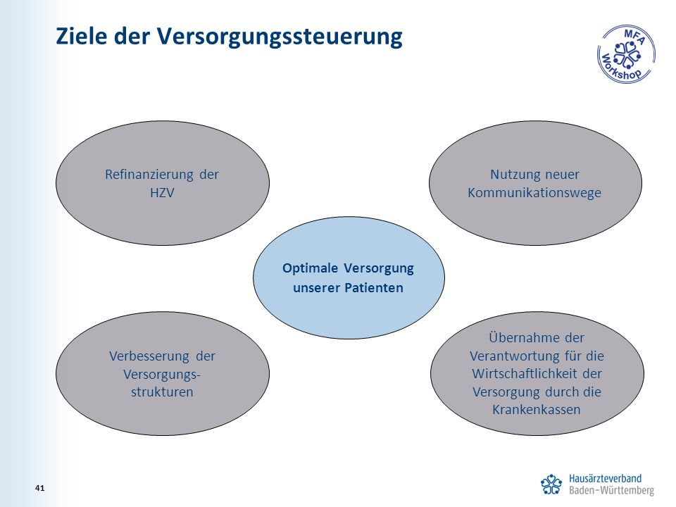 Ziele der Versorgungssteuerung 41 Optimale Versorgung unserer Patienten Refinanzierung der HZV Verbesserung der Versorgungs- strukturen Nutzung neuer