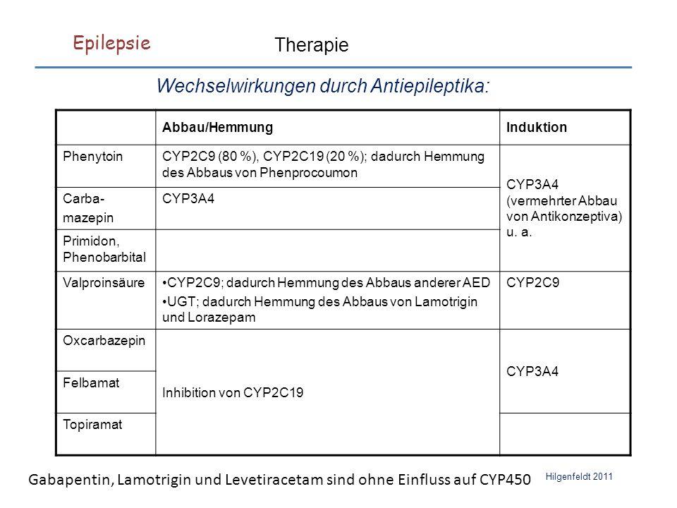 Epilepsie Hilgenfeldt 2011 Therapie Wechselwirkungen durch Antiepileptika: Abbau/HemmungInduktion PhenytoinCYP2C9 (80 %), CYP2C19 (20 %); dadurch Hemmung des Abbaus von Phenprocoumon CYP3A4 (vermehrter Abbau von Antikonzeptiva) u.