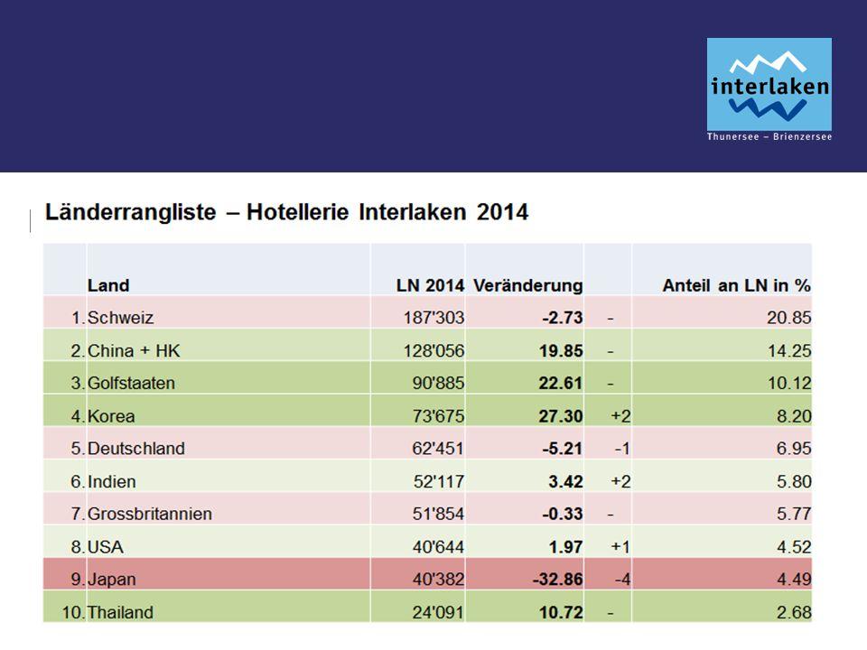 HOTELLERIE 2014 LandLNAnteil Land LNAnteil 1. hweiz192'55722.1% 12.