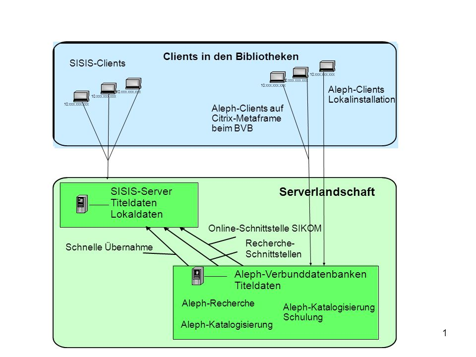 1 Aleph-Clients Lokalinstallation Aleph-Clients auf Citrix-Metaframe beim BVB