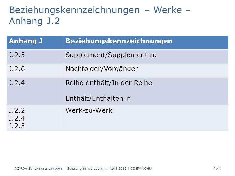 Beziehungskennzeichnungen – Werke – Anhang J.2 AG RDA Schulungsunterlagen | Schulung in Würzburg im April 2016 | CC BY-NC-SA 122 Anhang JBeziehungskennzeichnungen J.2.5Supplement/Supplement zu J.2.6Nachfolger/Vorgänger J.2.4Reihe enthält/In der Reihe Enthält/Enthalten in J.2.2 J.2.4 J.2.5 Werk-zu-Werk