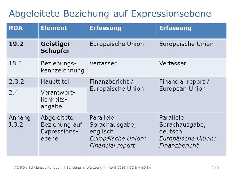 Abgeleitete Beziehung auf Expressionsebene AG RDA Schulungsunterlagen | Schulung in Würzburg im April 2016 | CC BY-NC-SA 126 RDAElementErfassung 19.2Geistiger Schöpfer Europäische Union 18.5Beziehungs- kennzeichnung Verfasser 2.3.2HaupttitelFinanzbericht / Europäische Union Financial report / European Union 2.4Verantwort- lichkeits- angabe Anhang J.3.2 Abgeleitete Beziehung auf Expressions- ebene Parallele Sprachausgabe, englisch Europäische Union: Financial report Parallele Sprachausgabe, deutsch Europäische Union: Finanzbericht