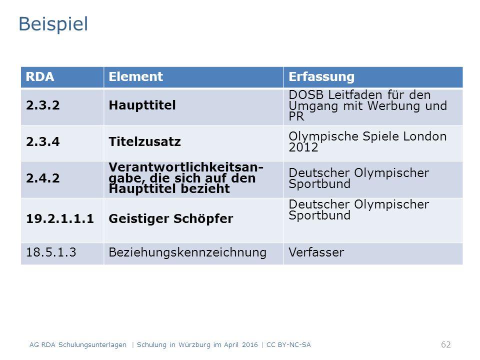 Beispiel AG RDA Schulungsunterlagen | Schulung in Würzburg im April 2016 | CC BY-NC-SA 62 RDAElementErfassung 2.3.2Haupttitel DOSB Leitfaden für den Umgang mit Werbung und PR 2.3.4Titelzusatz Olympische Spiele London 2012 2.4.2 Verantwortlichkeitsan- gabe, die sich auf den Haupttitel bezieht Deutscher Olympischer Sportbund 19.2.1.1.1Geistiger Schöpfer Deutscher Olympischer Sportbund 18.5.1.3BeziehungskennzeichnungVerfasser