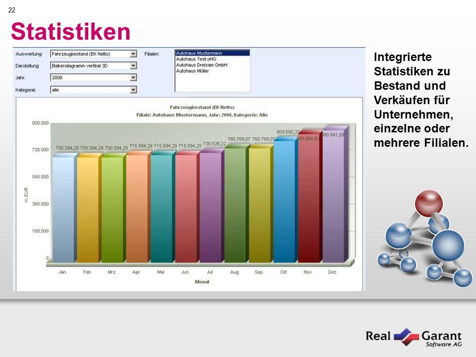 22 Statistiken Integrierte Statistiken zu Bestand und Verkäufen für Unternehmen, einzelne oder mehrere Filialen.