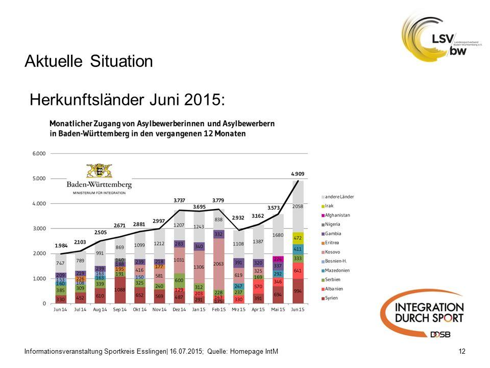 Aktuelle Situation Informationsveranstaltung Sportkreis Esslingen| 16.07.2015; Quelle: Homepage IntM12 Herkunftsländer Juni 2015: