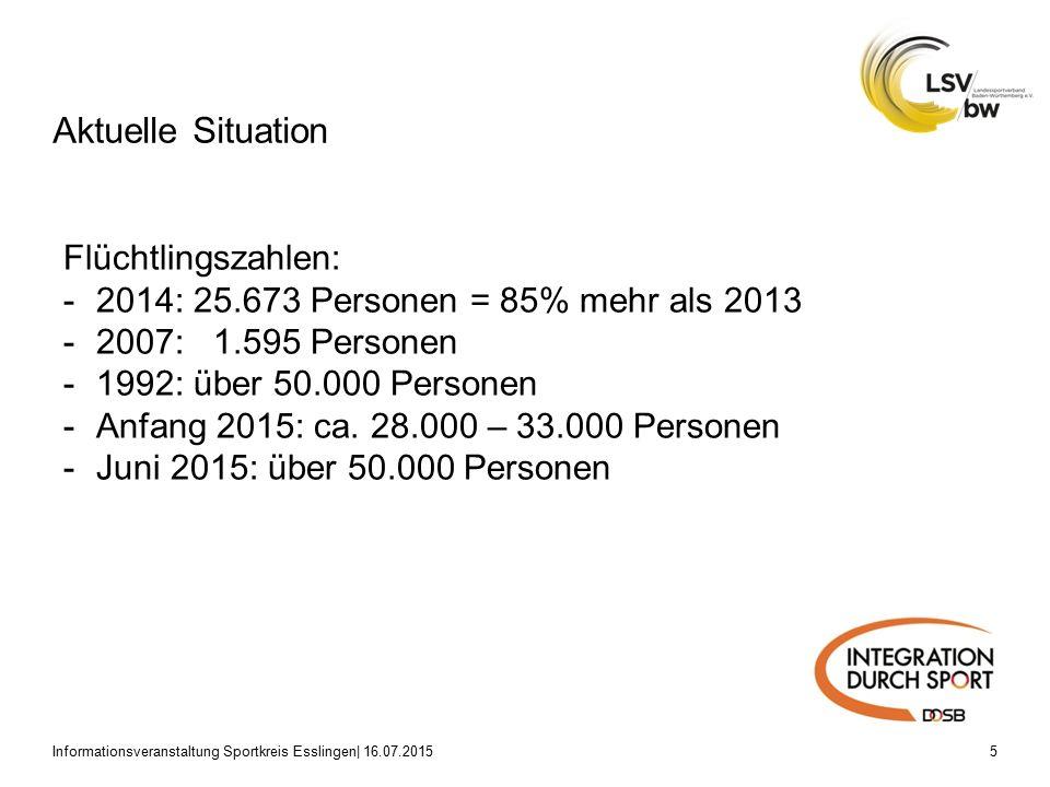 Aktuelle Situation Informationsveranstaltung Sportkreis Esslingen| 16.07.20155 Flüchtlingszahlen: -2014: 25.673 Personen = 85% mehr als 2013 -2007: 1.595 Personen -1992: über 50.000 Personen -Anfang 2015: ca.