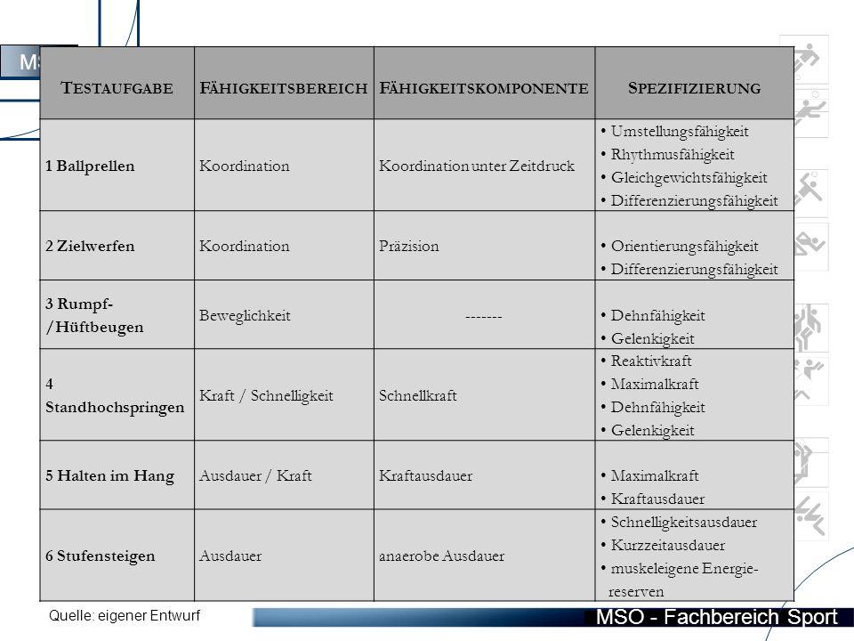 MSO - Fachbereich Sport 3.2 Testaufbau und Testdurchführung MSO T ESTAUFGABE F ÄHIGKEITSBEREICH F ÄHIGKEITSKOMPONENTE S PEZIFIZIERUNG 1 BallprellenKoordinationKoordination unter Zeitdruck Umstellungsfähigkeit Rhythmusfähigkeit Gleichgewichtsfähigkeit Differenzierungsfähigkeit 2 ZielwerfenKoordinationPräzision Orientierungsfähigkeit Differenzierungsfähigkeit 3 Rumpf- /Hüftbeugen Beweglichkeit------- Dehnfähigkeit Gelenkigkeit 4 Standhochspringen Kraft / SchnelligkeitSchnellkraft Reaktivkraft Maximalkraft Dehnfähigkeit Gelenkigkeit 5 Halten im HangAusdauer / KraftKraftausdauer Maximalkraft Kraftausdauer 6 StufensteigenAusdaueranaerobe Ausdauer Schnelligkeitsausdauer Kurzzeitausdauer muskeleigene Energie- reserven Quelle: eigener Entwurf