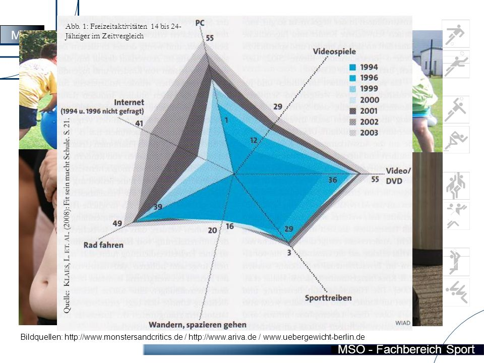 MSO - Fachbereich Sport damit einhergehend:  sinkende motorische Leistungsfähigkeit der K & J zunehmend schlechtere Gesamtkoordination  Ausgehend von diesen Problemen, soll mit Hilfe sportmotorischer Tests die körperliche Verfassung von Kindern und Jugendlichen getestet werden.