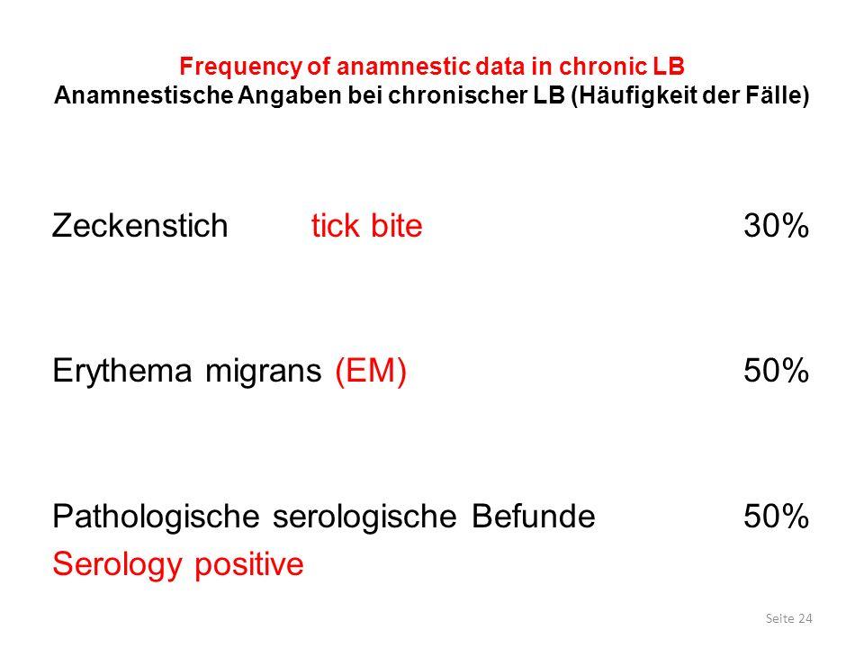 Frequency of anamnestic data in chronic LB Anamnestische Angaben bei chronischer LB (Häufigkeit der Fälle) Zeckenstichtick bite30% Erythema migrans (E