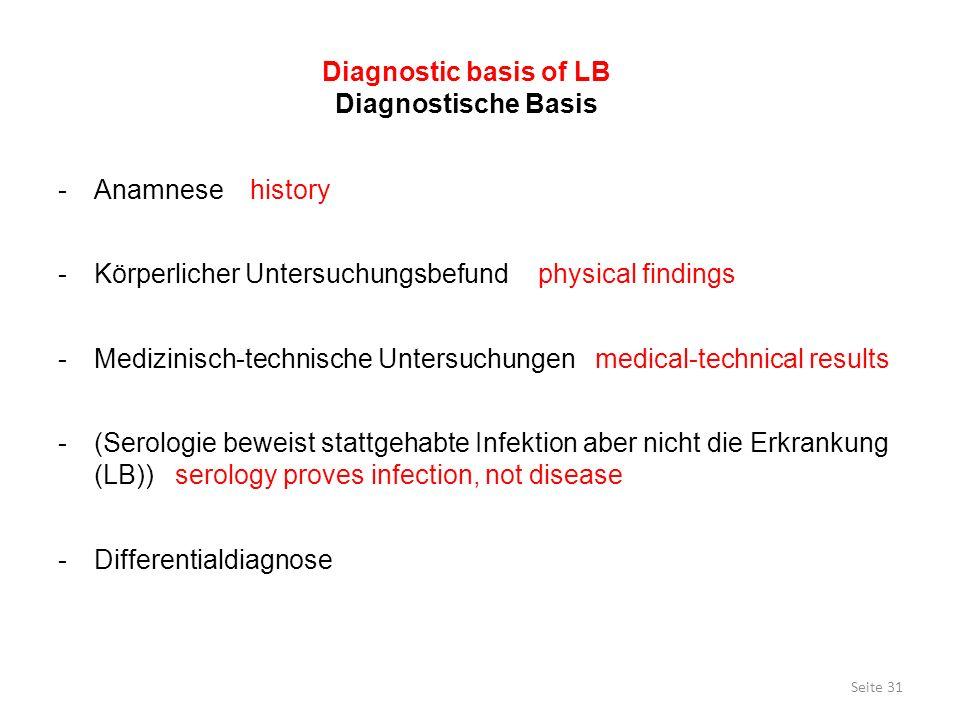Seite 31 -Anamnesehistory -Körperlicher Untersuchungsbefundphysical findings -Medizinisch-technische Untersuchungen medical-technical results -(Serolo