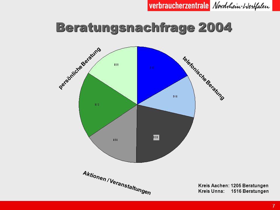 8 Themen in der Beratung 2002 Mehrfachnennungen möglich Anbieterinfo amb.