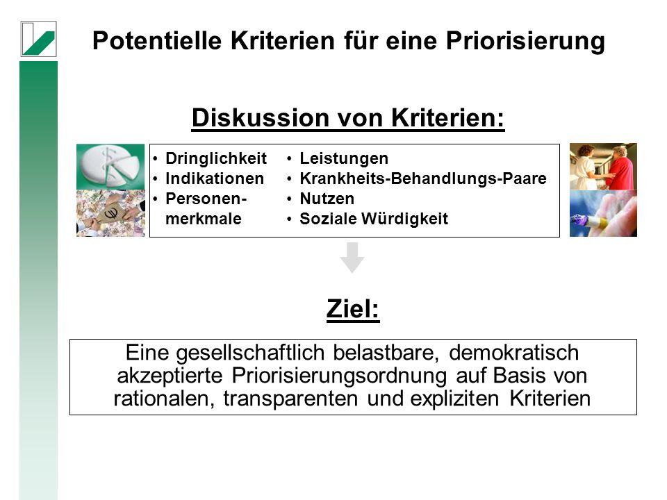 Eine gesellschaftlich belastbare, demokratisch akzeptierte Priorisierungsordnung auf Basis von rationalen, transparenten und expliziten Kriterien Diskussion von Kriterien: Dringlichkeit Indikationen Personen- merkmale Leistungen Krankheits-Behandlungs-Paare Nutzen Soziale Würdigkeit Ziel: Potentielle Kriterien für eine Priorisierung
