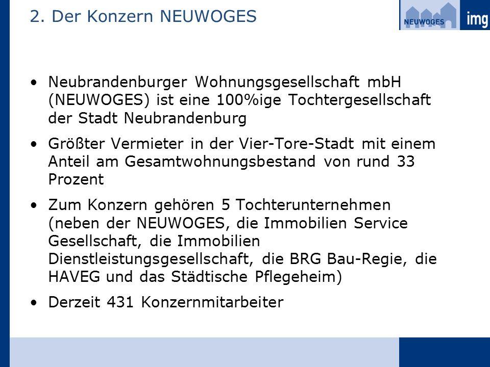 2. Der Konzern NEUWOGES Neubrandenburger Wohnungsgesellschaft mbH (NEUWOGES) ist eine 100%ige Tochtergesellschaft der Stadt Neubrandenburg Größter Ver