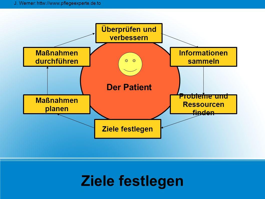 J. Werner: httw://www.pflegeexperte.de.to Ziele festlegen Überprüfen und verbessern Maßnahmen planen Maßnahmen durchführen Probleme und Ressourcen fin